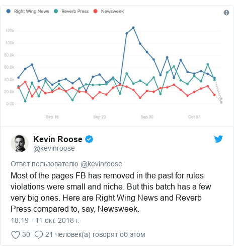 Twitter пост, автор: @kevinroose: Most of the pages FB has removed in the past for rules violations were small and niche. But this batch has a few very big ones. Here are Right Wing News and Reverb Press compared to, say, Newsweek.