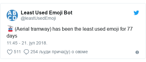Twitter post by @leastUsedEmoji: 🚡 (Aerial tramway) has been the least used emoji for 77 days