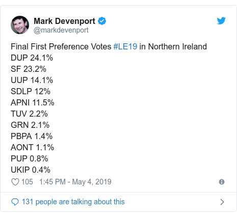 Twitter post by @markdevenport: Final First Preference Votes #LE19 in Northern IrelandDUP 24.1%SF 23.2%UUP 14.1%SDLP 12%APNI 11.5%TUV 2.2%GRN 2.1%PBPA 1.4%AONT 1.1%PUP 0.8%UKIP 0.4%