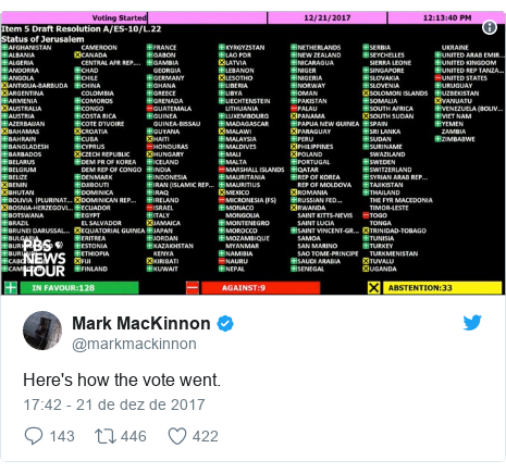 Twitter post de @markmackinnon: Here's how the vote went.