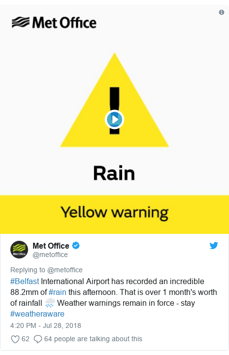 Twitter post by @metoffice: #Belfast International Airport has recorded an incredible 88.2mm of #rain this afternoon. That is over 1 month's worth of rainfall 🌧️ Weather warnings remain in force - stay #weatheraware
