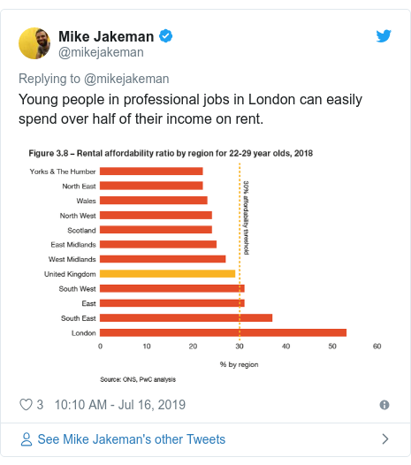 Twitter post by @mikejakeman: Young people in professional jobs in London can easily spend over half of their income on rent.