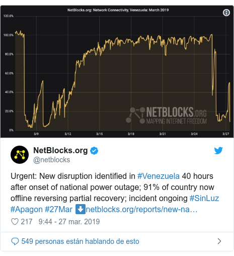 Publicación de Twitter por @netblocks: Urgent  New disruption identified in #Venezuela 40 hours after onset of national power outage; 91% of country now offline reversing partial recovery; incident ongoing #SinLuz #Apagon #27Mar ⬇️