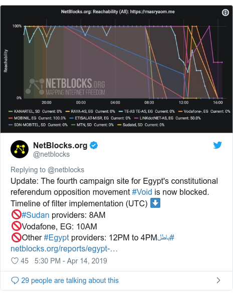Twitter post by @netblocks: Update  The fourth campaign site for Egypt's constitutional referendum opposition movement #Void is now blocked. Timeline of filter implementation (UTC) ⬇️🚫#Sudan providers  8AM🚫Vodafone, EG  10AM🚫Other #Egypt providers  12PM to 4PM#باطل