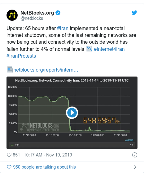 Twitter post by @netblocks: Update  65 hours after #Iran implemented a near-total internet shutdown, some of the last remaining networks are now being cut and connectivity to the outside world has fallen further to 4% of normal levels 📉 #Internet4Iran #IranProtests📰