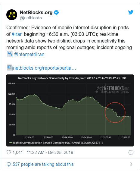 Twitter post by @netblocks: Confirmed  Evidence of mobile internet disruption in parts of #Iran beginning ~6 30 a.m. (03 00 UTC); real-time network data show two distinct drops in connectivity this morning amid reports of regional outages; incident ongoing 📉 #Internet4Iran📰
