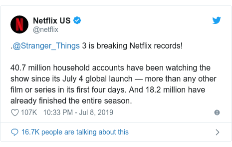 Twitter post by @netflix: .@Stranger_Things 3 is breaking Netflix records! 40.7 million household accounts have been watching the show since its July 4 global launch — more than any other film or series in its first four days. And 18.2 million have already finished the entire season.