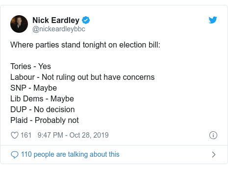 Twitter post by @nickeardleybbc: Where parties stand tonight on election bill Tories - YesLabour - Not ruling out but have concerns SNP - Maybe Lib Dems - Maybe  DUP - No decision Plaid - Probably not