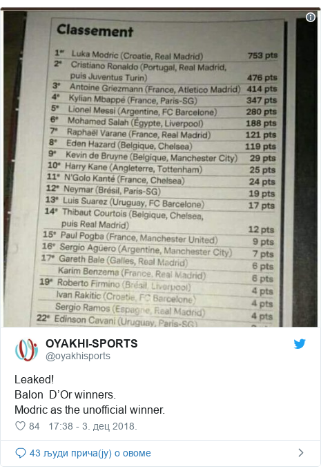 Twitter post by @oyakhisports: Leaked!Balon  D'Or winners.Modric as the unofficial winner.