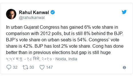 Twitter post by @rahulkanwal: In urban Gujarat Congress has gained 6% vote share in comparison with 2012 polls, but is still 8% behind the BJP. BJP's vote share on urban seats is 54%. Congress' vote share is 42%. BJP has lost 2% vote share. Cong has done better than in previous elections but gap is still huge