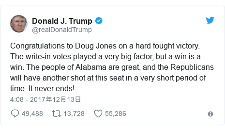 Twitter post by @realDonaldTrump: Congratulations to Doug Jones on a hard fought victory. The write-in votes played a very big factor, but a win is a win. The people of Alabama are great, and the Republicans will have another shot at this seat in a very short period of time. It never ends!