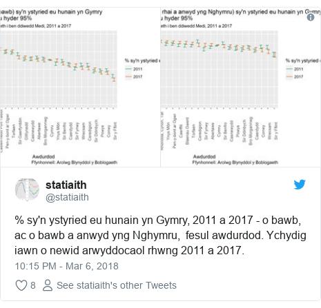 Neges Twitter gan @statiaith: % sy'n ystyried eu hunain yn Gymry, 2011 a 2017 - o bawb, ac o bawb a anwyd yng Nghymru,  fesul awdurdod. Ychydig iawn o newid arwyddocaol rhwng 2011 a 2017.