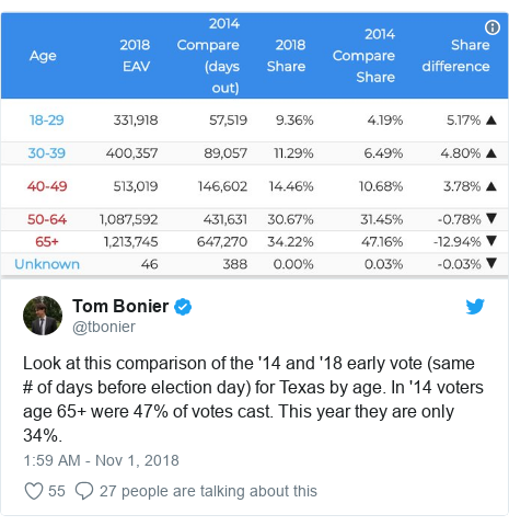 Twitter post by @tbonier: Look at this comparison of the '14 and '18 early vote (same # of days before election day) for Texas by age. In '14 voters age 65+ were 47% of votes cast. This year they are only 34%.