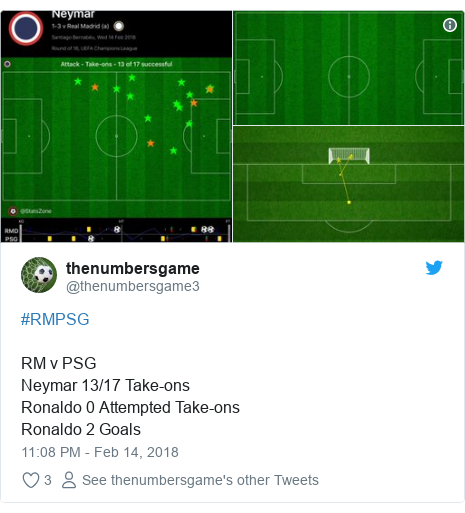 Twitter post by @thenumbersgame3: #RMPSG RM v PSG Neymar 13/17 Take-onsRonaldo 0 Attempted Take-onsRonaldo 2 Goals