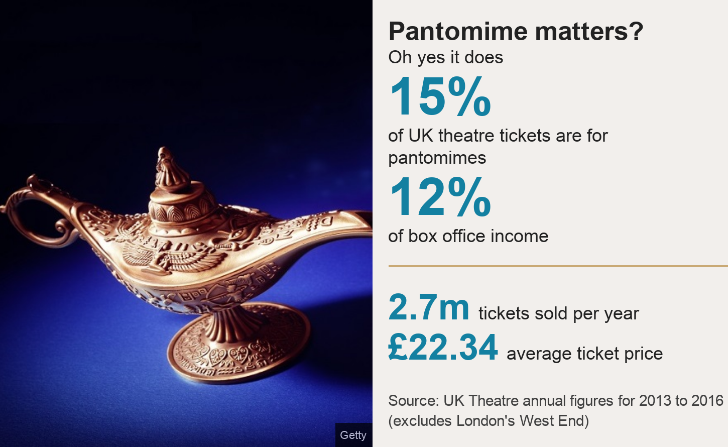 Datapic showing pantomime accounts for 15% of UK theatre ticket sales