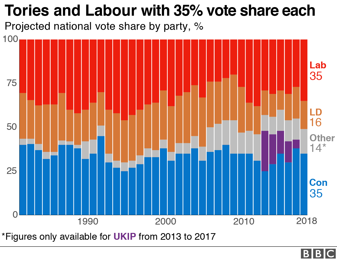 Chart showing projected vote share for Tories and Labour