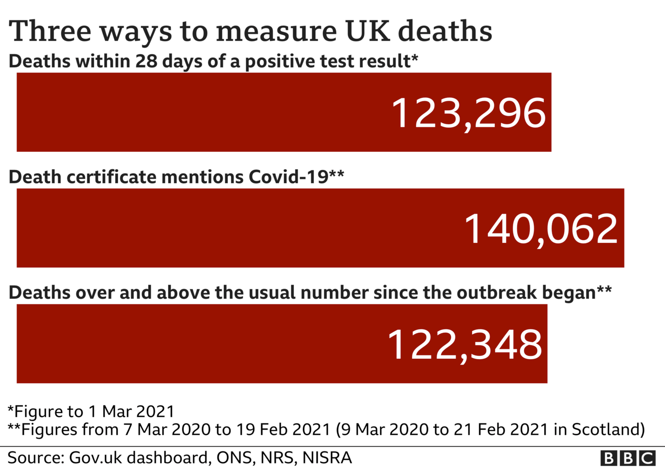 Chart shows three different death totals - government stats count every death within 28 days of Covid test - this total is now 123,296 the total of deaths where death certificates mention Covid-19 is now 140,062 the number of deaths above 'normal' for the time of year is 122,348. Updated 2 Mar.