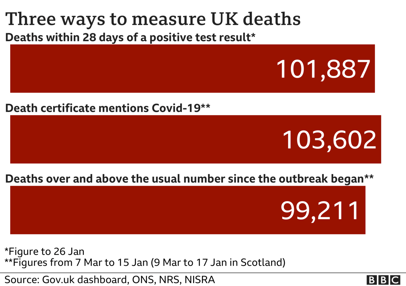Chart showing three different totals for coronavirus deaths - the government measures all deaths within 28 days of a positive test, that total is 101,887. The ONS includes all deaths where coronavirus was mentioned on the death certificate, that total is 103,602 and the final total includes all deaths over and above the average for the time of year and that total is now 99,211