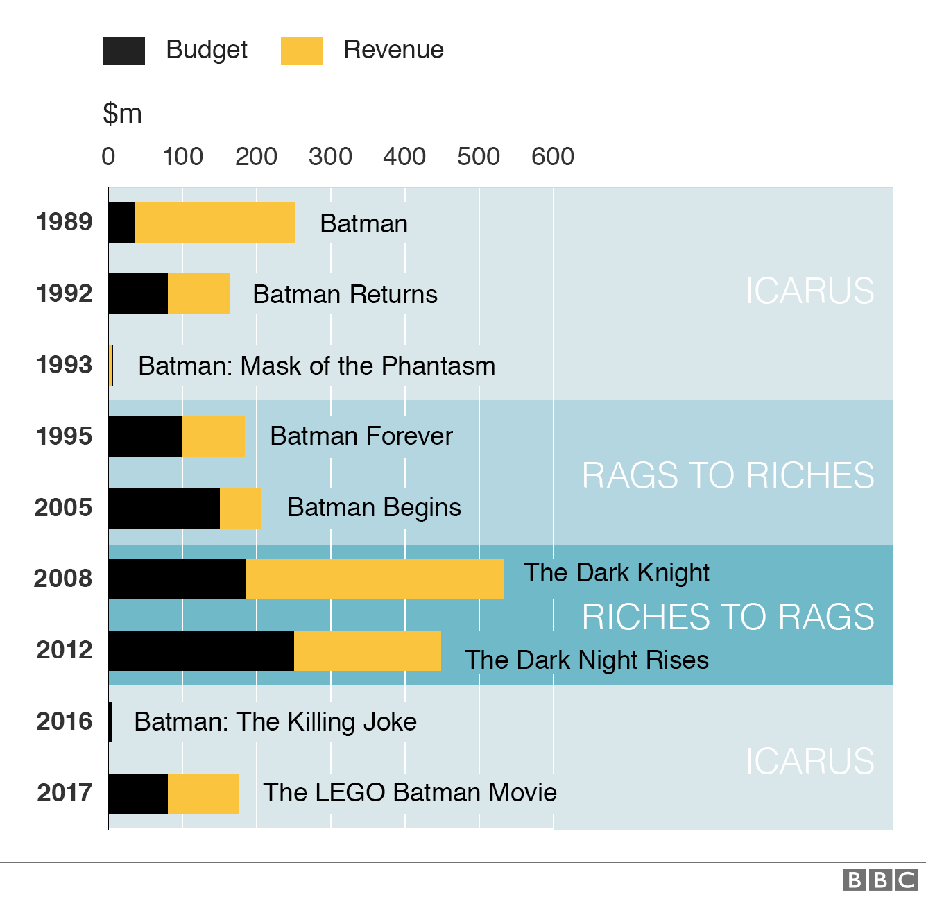 Graphic showing the budget and box office returns of Batman films