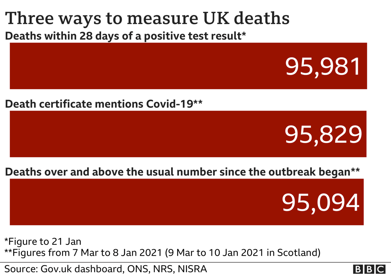 Chart showing three different totals for coronavirus deaths - the government measures all deaths within 28 days of a positive test, that total is 95,981. The ONS includes all deaths where coronavirus was mentioned on the death certificate, that total is 95,829 and the final total includes all deaths over and above the average for the time of year and that total is now 95,094