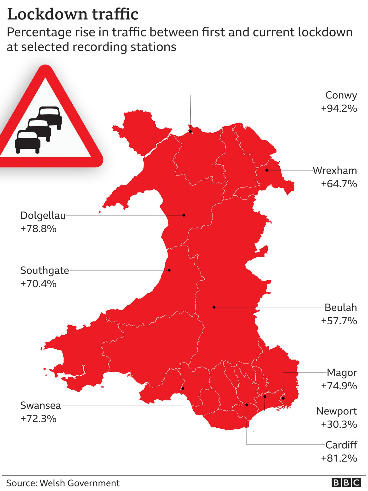 Map of wales showing traffic increase in percentages