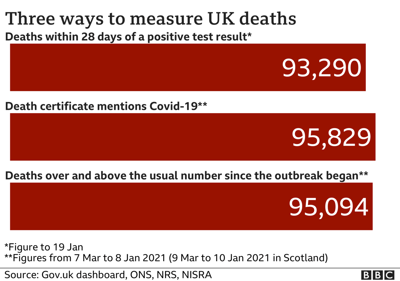 Chart showing three different totals for coronavirus deaths - the government measures all deaths within 28 days of a positive test, that total is 93,290. The ONS includes all deaths where coronavirus was mentioned on the death certificate, that total is 95,829 and the final total includes all deaths over and above the average for the time of year and that total is now 95,094. Updated 20 Jan.