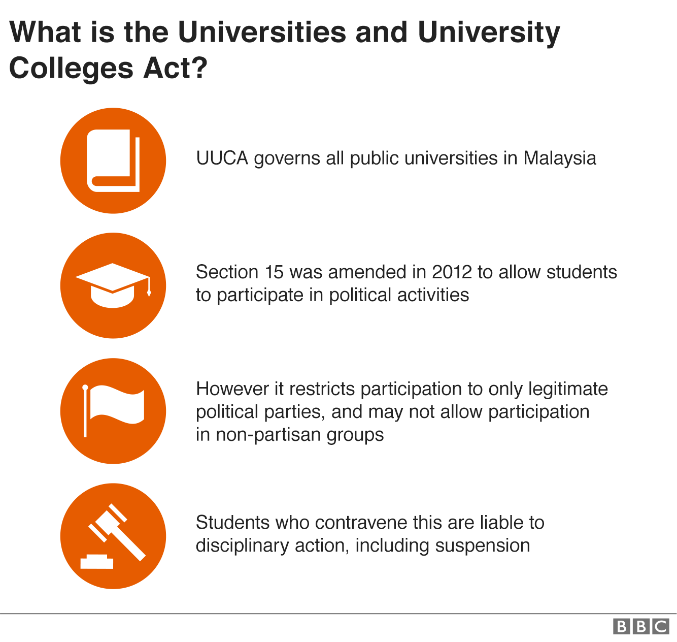 An infographic with facts about the Universities and Universtiy Colleges Act