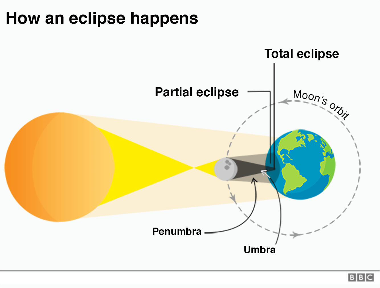 Alignment of Sun, Moon and Earth