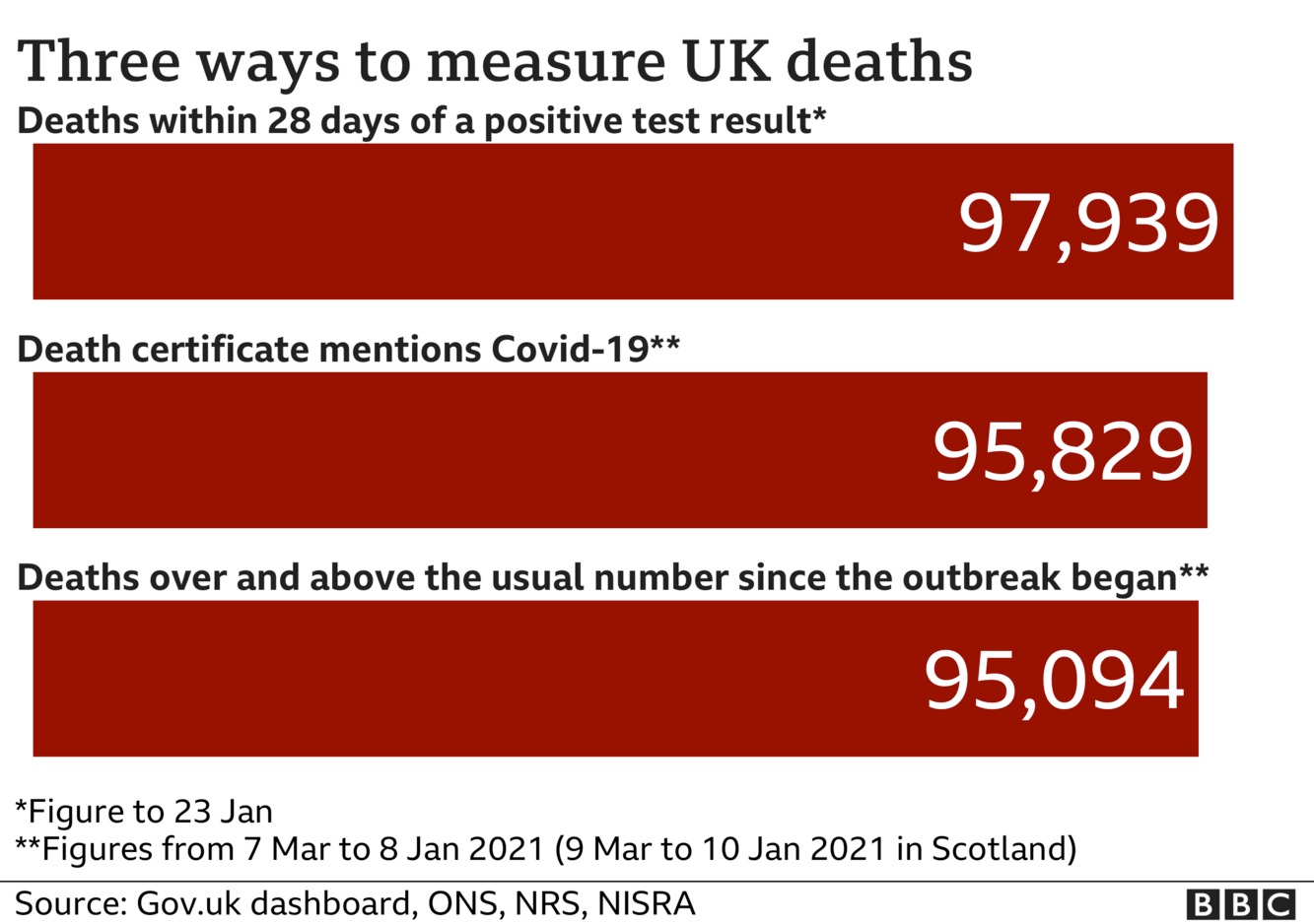 Chart showing three different totals for coronavirus deaths - the government measures all deaths within 28 days of a positive test, that total is 97,939. The ONS includes all deaths where coronavirus was mentioned on the death certificate, that total is 95,829 and the final total includes all deaths over and above the average for the time of year and that total is now 95,094