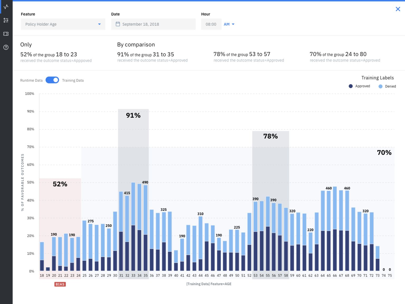 An example of the IBM dashboard