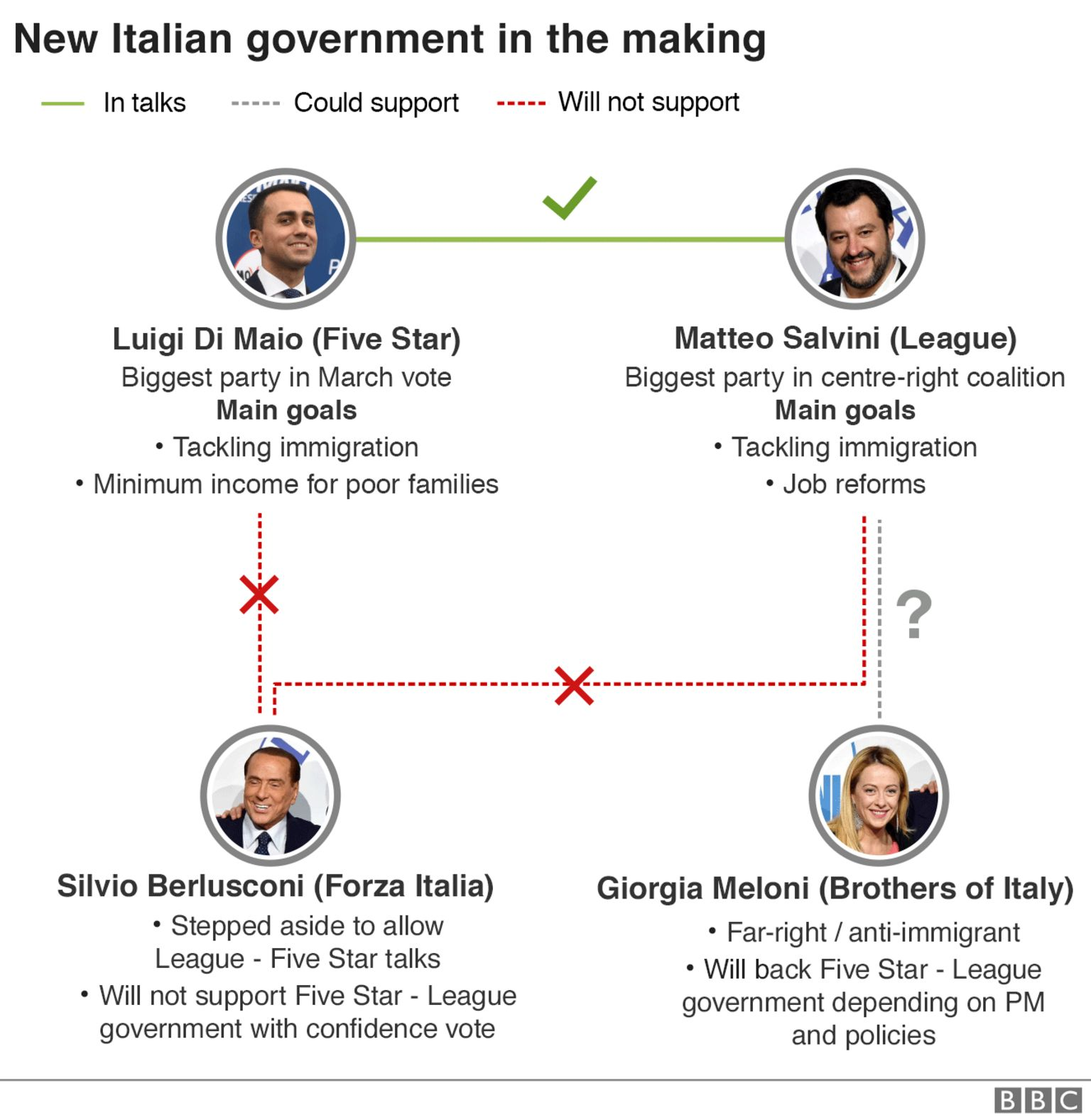 Graphic showing negotiations for a new government in Italy