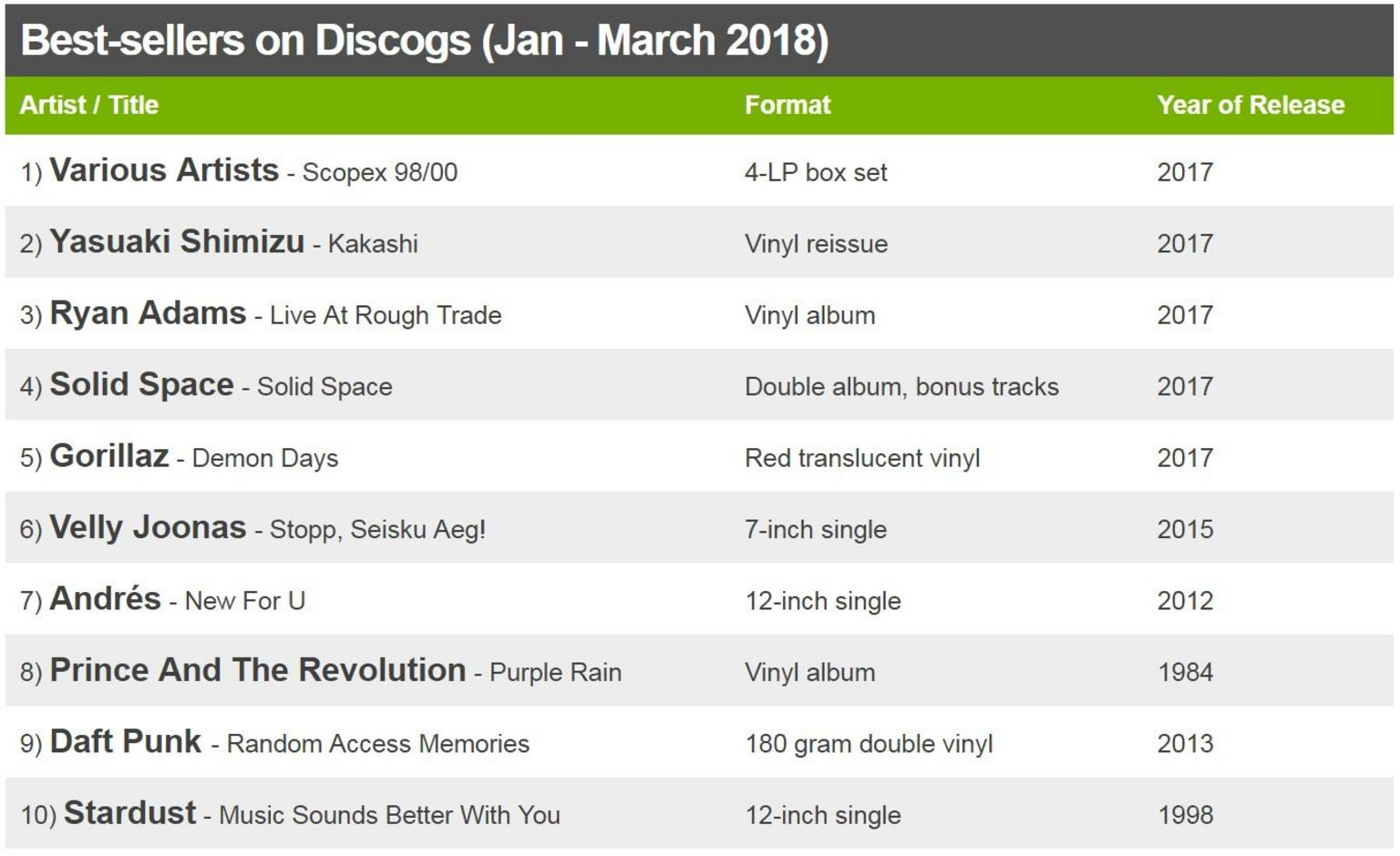 Best-sellers on Discogs