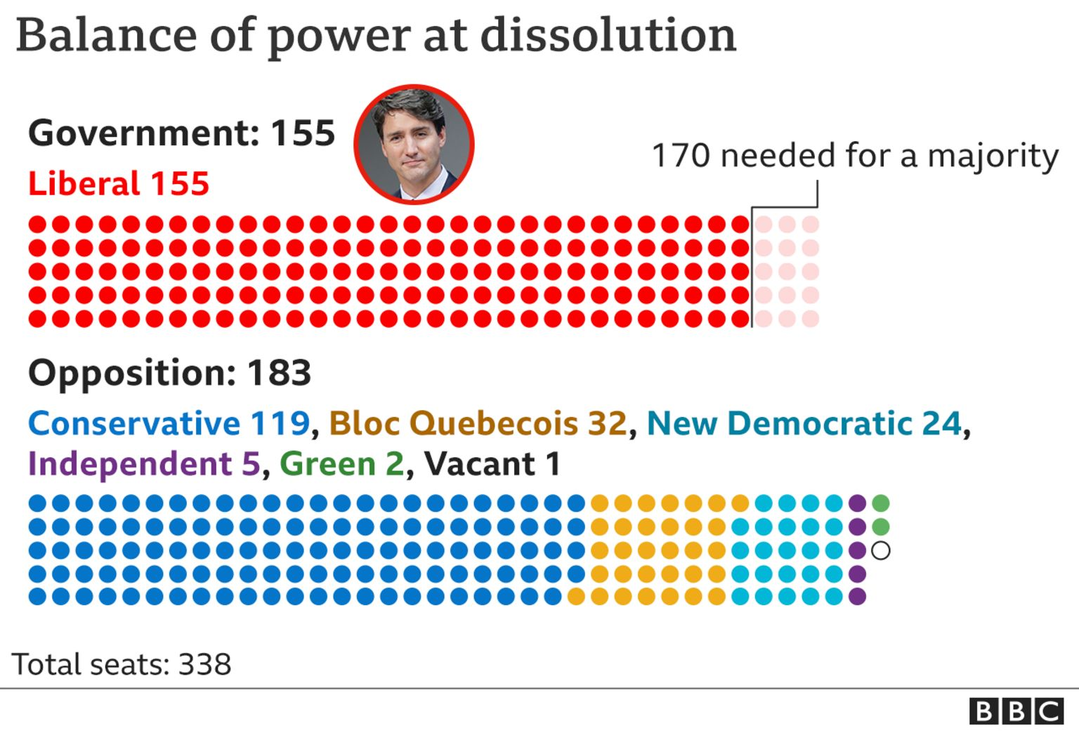 Graphic showing the balance of power in Canada's House of Commons at dissolution