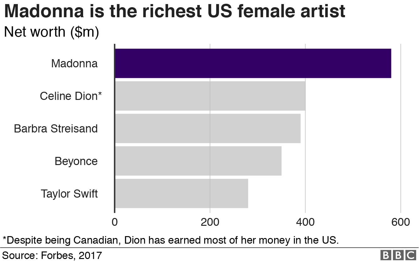 Chart: Richest female musicians