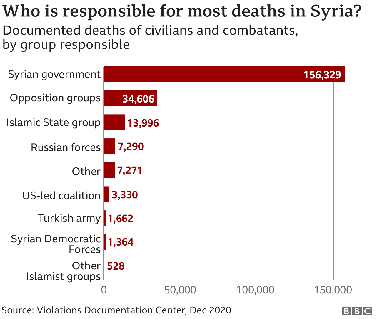 Chart showing deaths of civilians and combatants in Syrian civil war documented by Violations Documentation Center (December 2020)