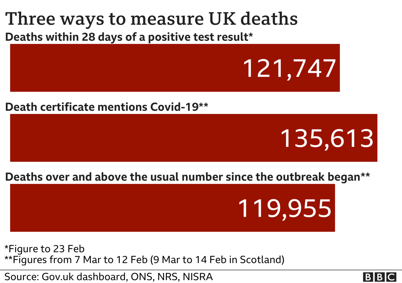 Chart shows three different death totals - government stats count every death within 28 days of Covid test - this total is now 121,747 the total of deaths where death certificates mention Covid-19 is now 135,613 the number of deaths above 'normal' for the time of year is 119,955