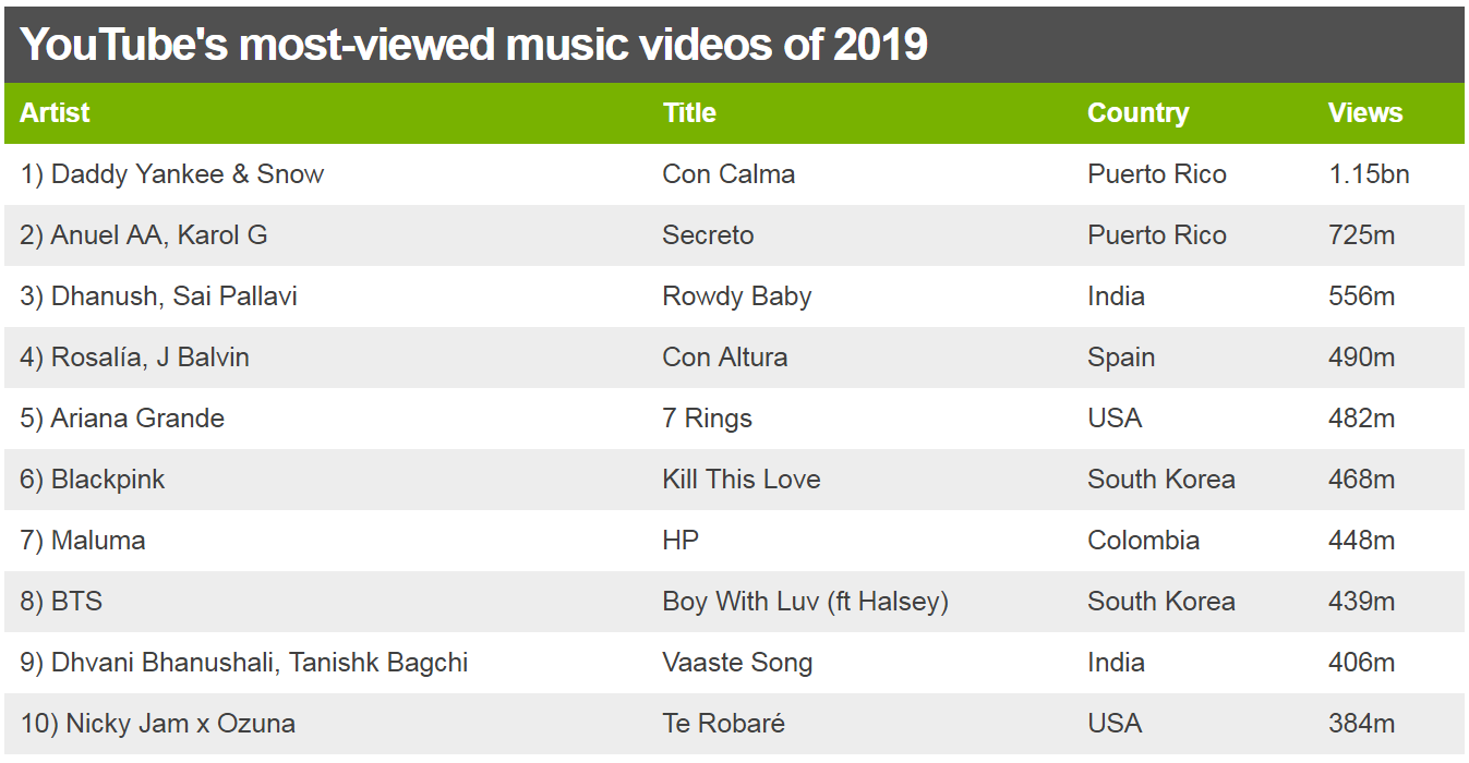 YouTube's most-viewed music videos of 2019