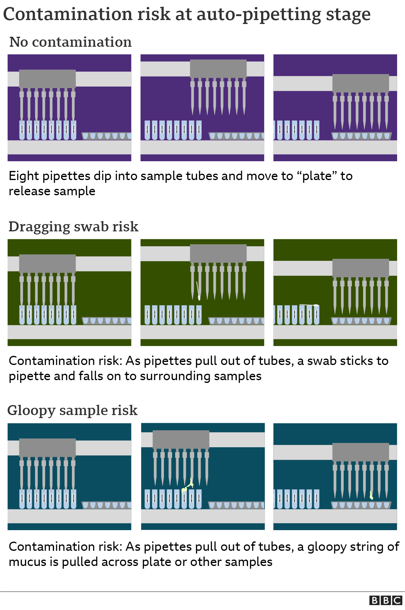 Graphic explaining the contamination risk at auto-pipetting stage