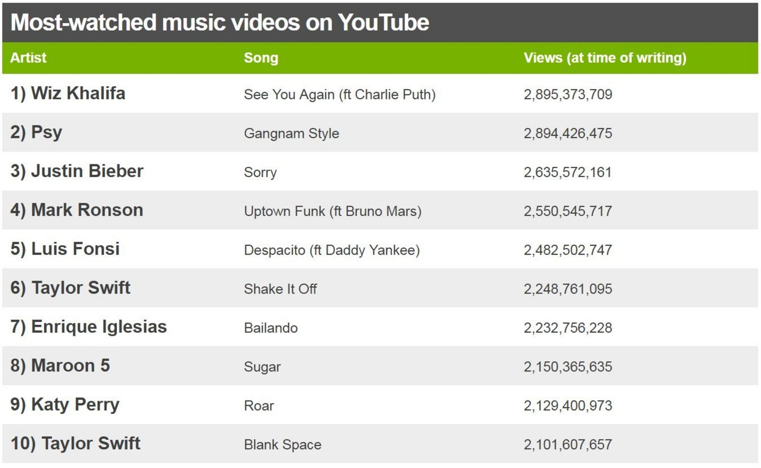 A chart of YouTube's most-watched music videos