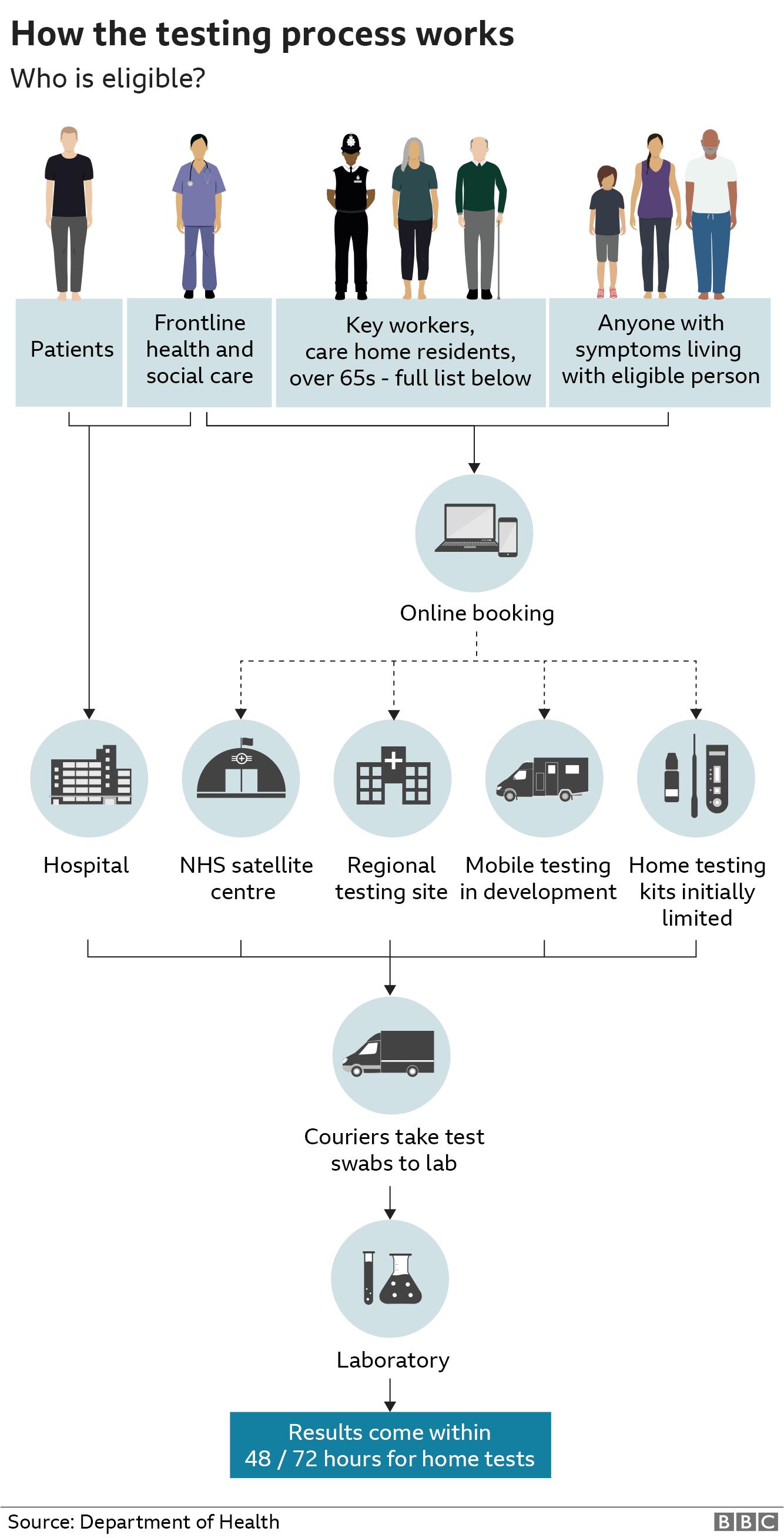 Graphic: How coronavirus testing works