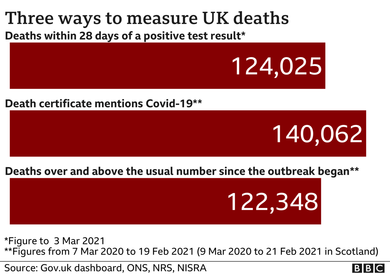 Chart shows three different death totals - government stats count every death within 28 days of Covid test - this total is now 124,025 the total of deaths where death certificates mention Covid-19 is now 140,062 the number of deaths above 'normal' for the time of year is 122,348