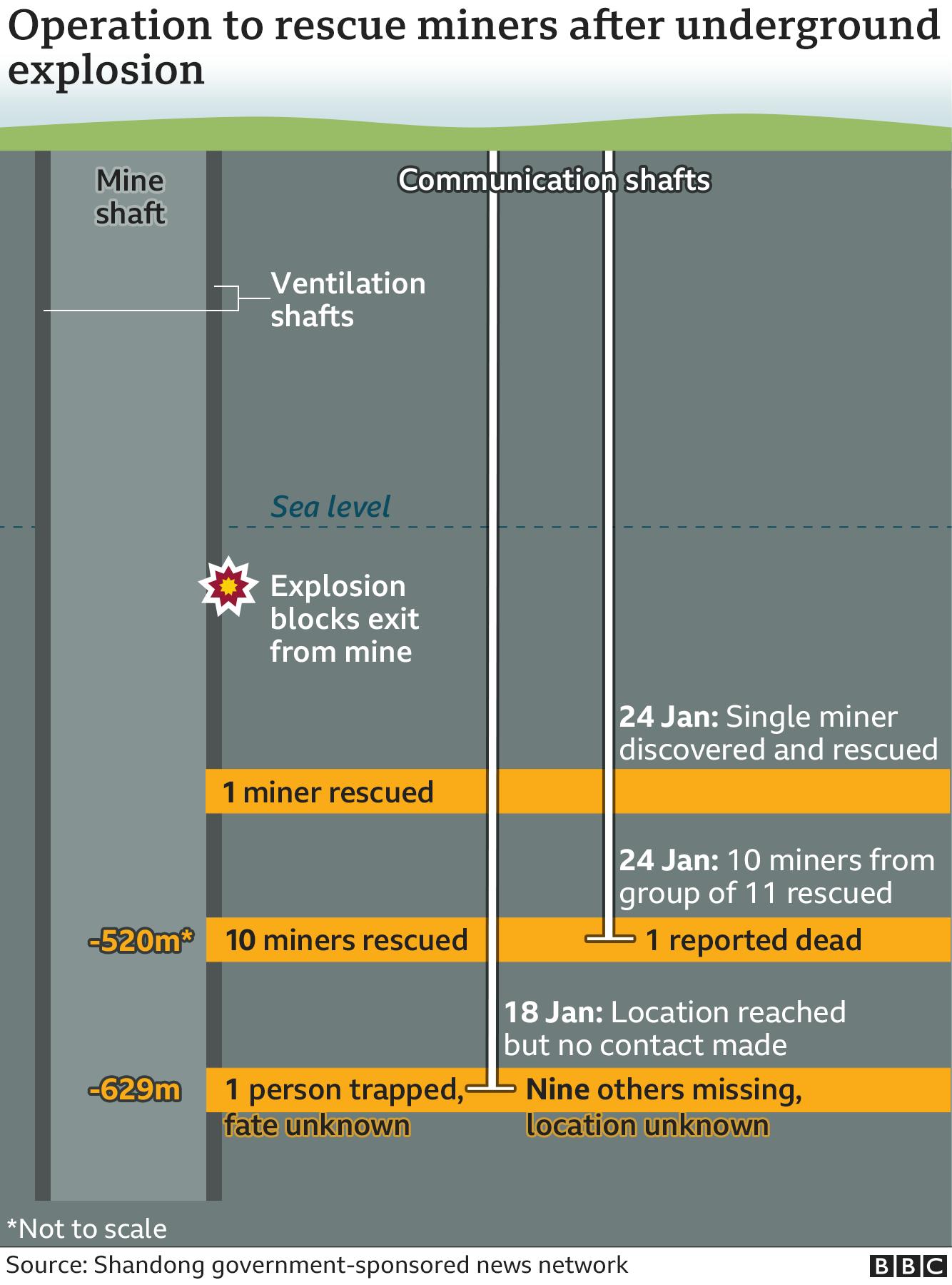 Graphic of mine rescue