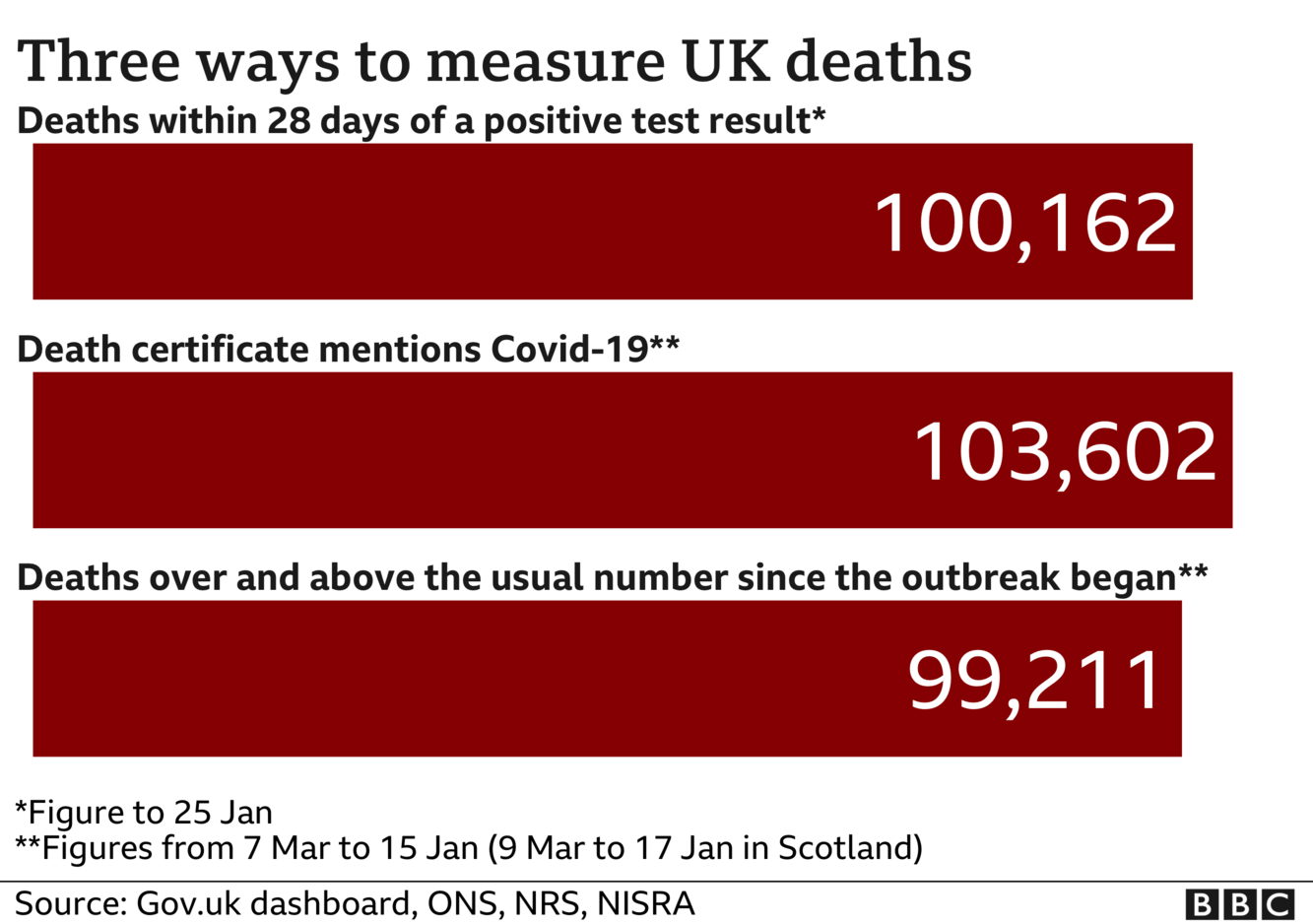 Chart showing three different totals for coronavirus deaths - the government measures all deaths within 28 days of a positive test, that total is 100,162. The ONS includes all deaths where coronavirus was mentioned on the death certificate, that total is 103,602 and the final total includes all deaths over and above the average for the time of year and that total is now 99,211, updated 26 Jan