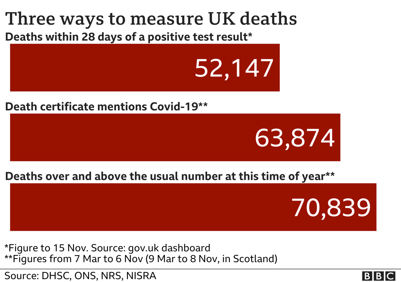 Chart shows three ways of measuring coronavirus deaths - government statistics count everyone who dies within 28 days of a positive test, the total is now 52,147, ONS stats include everyone where coronavirus was mentioned on the death certificate and that total is now 63,874, the final total includes all excess deaths over and above the usual number and that is now 70,839.