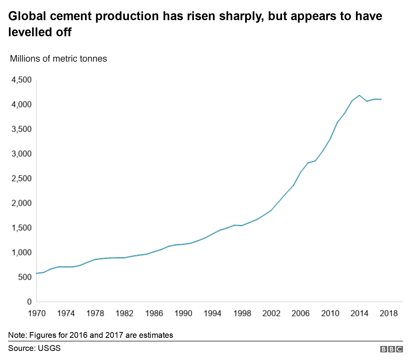 Chart showing the rise in cement production since 1970