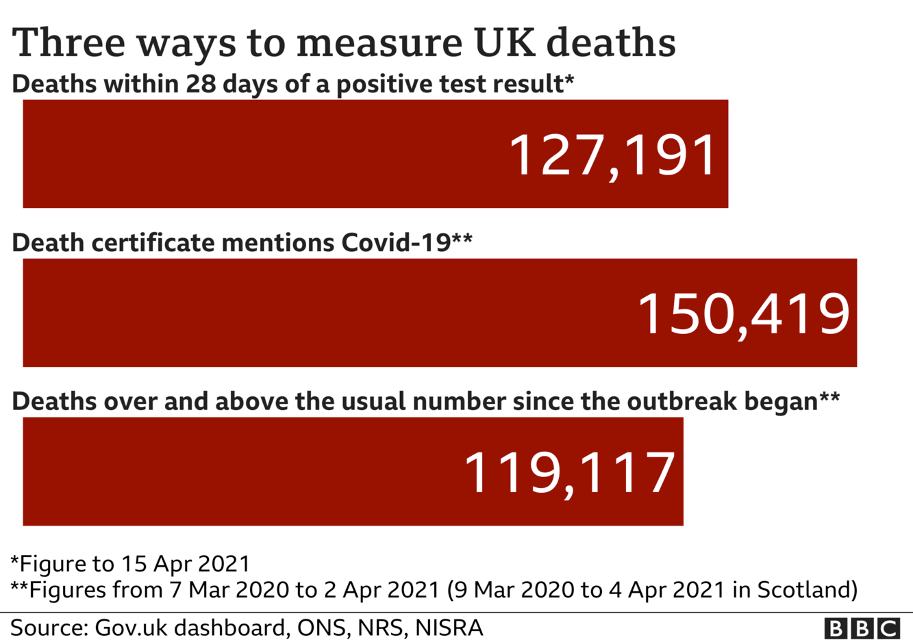 Chart shows three different death totals - government stats count every death within 28 days of Covid test - this total is now 127,191 the total of deaths where death certificates mention Covid-19 is now 150,419 the number of deaths above 'normal' for the time of year is 119,117. Updated 15 April.