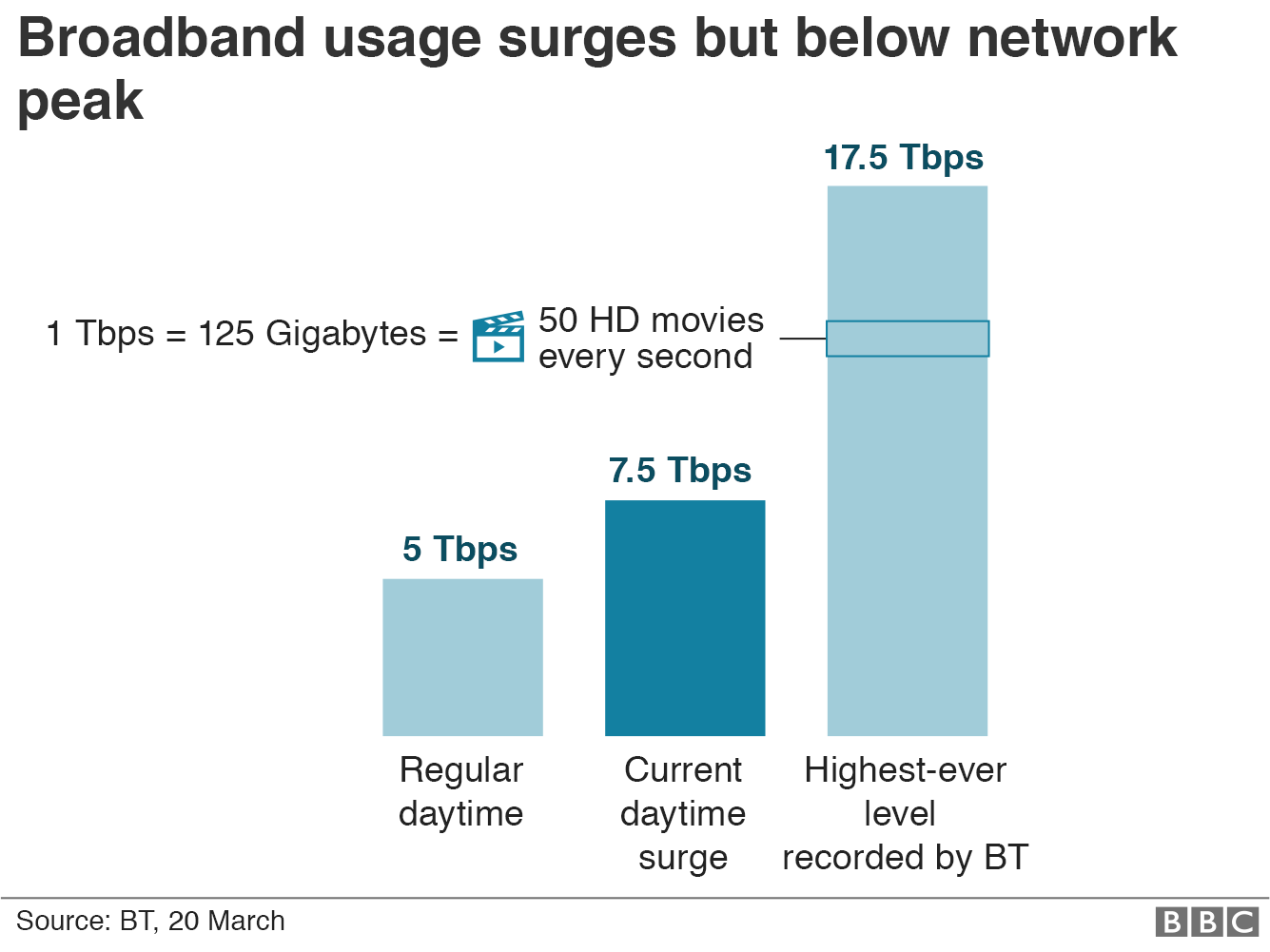Graphic showing current data use is about 7.5 Tbps