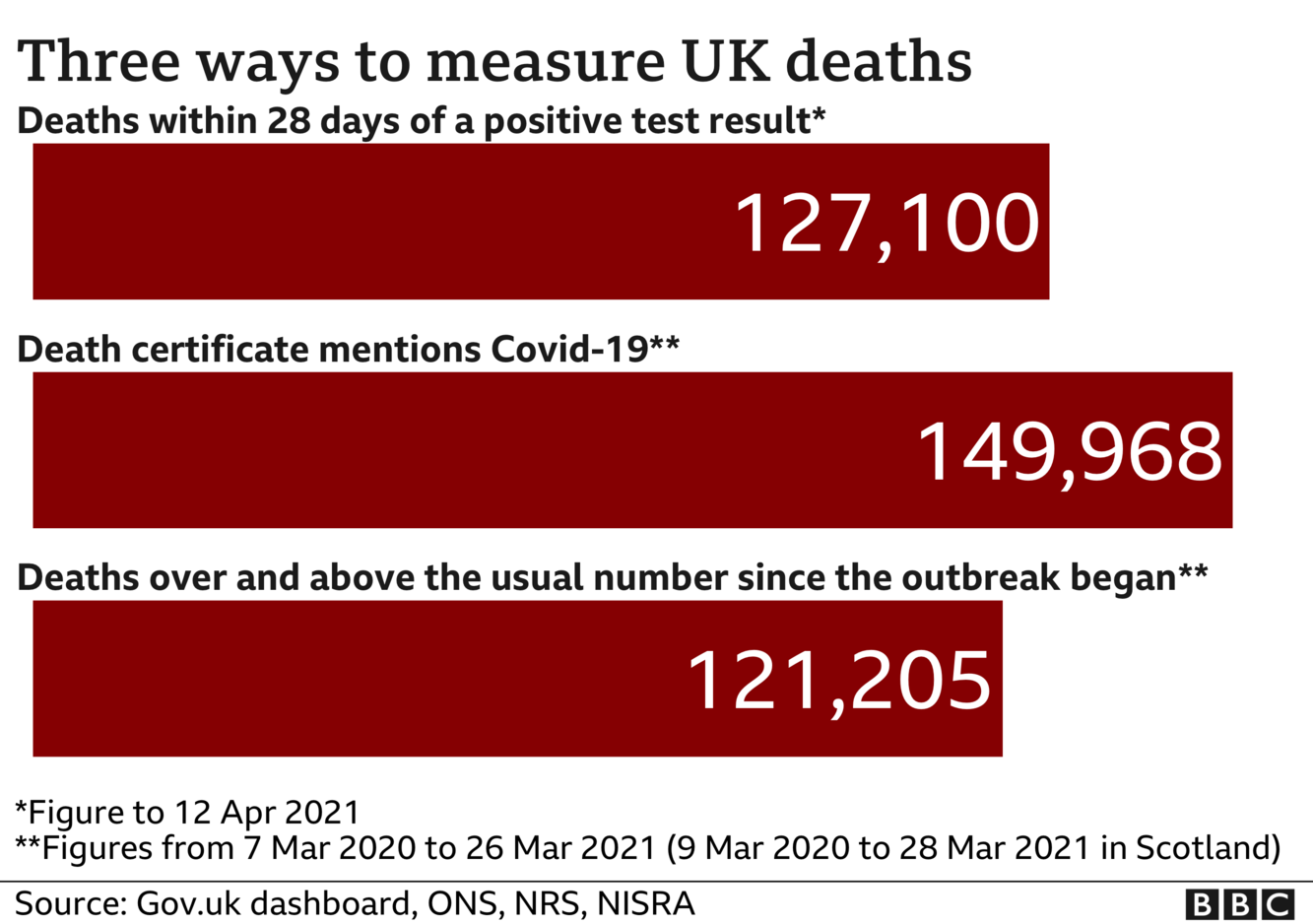 Chart shows three different death totals - government stats count every death within 28 days of Covid test - this total is now 127,100 the total of deaths where death certificates mention Covid-19 is now 149,968 the number of deaths above 'normal' for the time of year is 121,205. Updated 12 April.