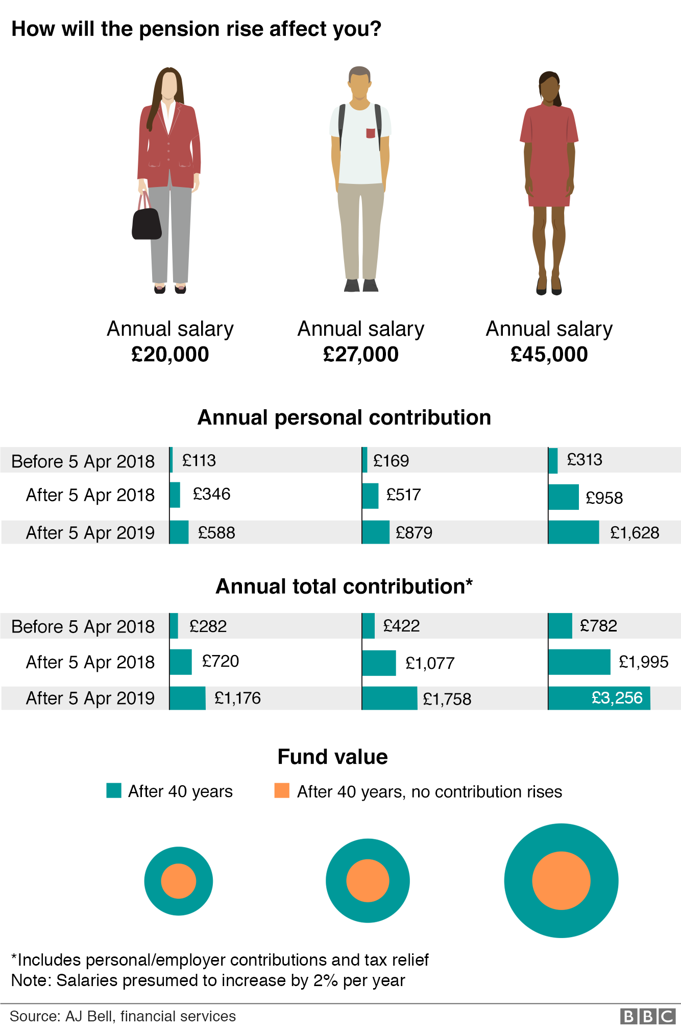 Graphic showing the increasing contributions to pensions on three salaries, £20,000, £27,000 and £45,000
