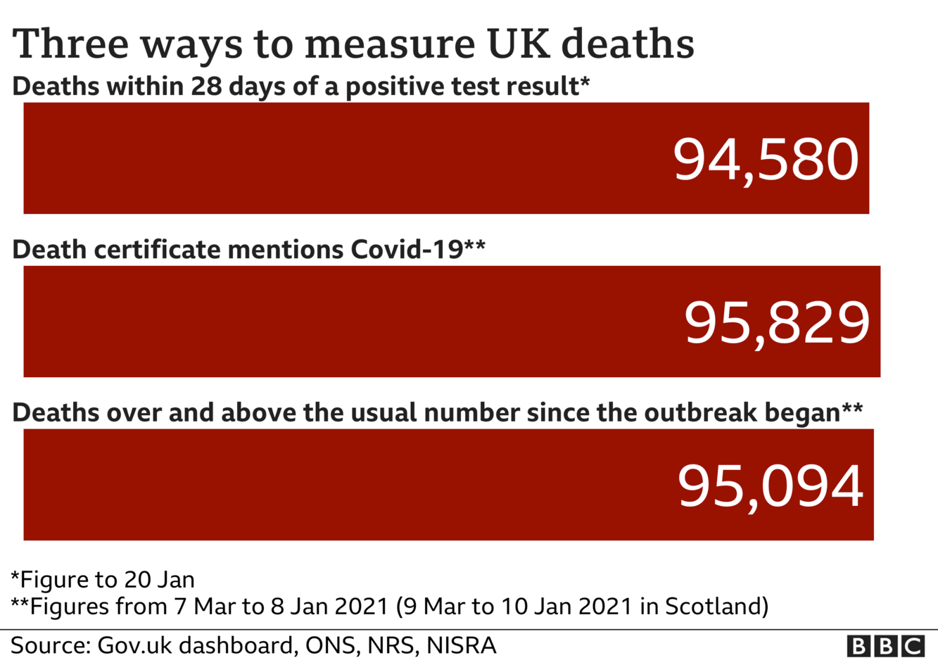 Chart showing three different totals for coronavirus deaths - the government measures all deaths within 28 days of a positive test, that total is 94,580. The ONS includes all deaths where coronavirus was mentioned on the death certificate, that total is 95,829 and the final total includes all deaths over and above the average for the time of year and that total is now 95,094
